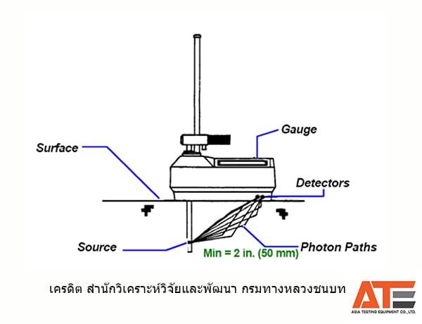 หลักการใช้งาน เครื่องมือทดสอบหาความชื้นและความแน่นด้วยวิธีนิวเคลียร์